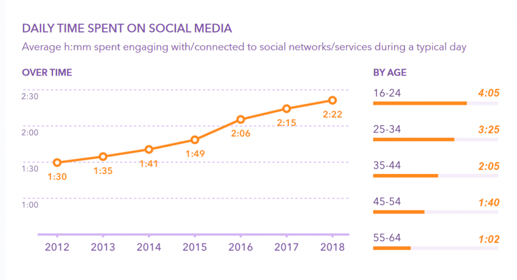 Social Media Effect on Health average time spent yearly